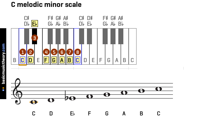 c-melodic-minor-scale