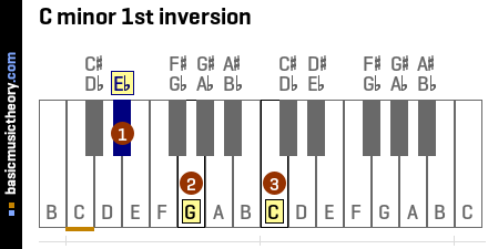 C minor 1st inversion