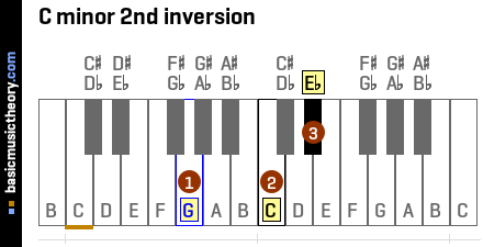 C minor 2nd inversion