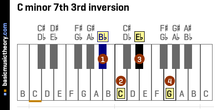 C minor 7th 3rd inversion