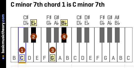 C minor 7th chord 1 is C minor 7th