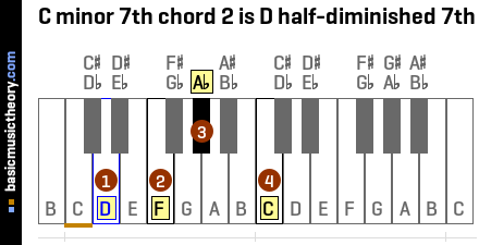 C minor 7th chord 2 is D half-diminished 7th