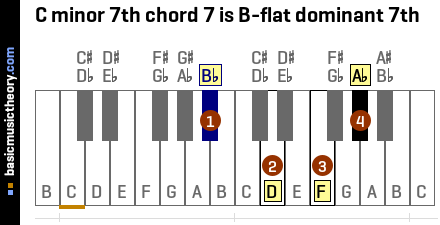 C minor 7th chord 7 is B-flat dominant 7th