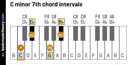 C minor 7th chord intervals