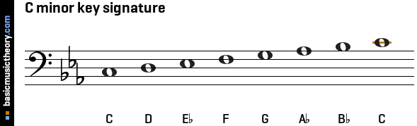 C minor key signature