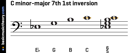 C minor-major 7th 1st inversion