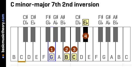 C minor-major 7th 2nd inversion
