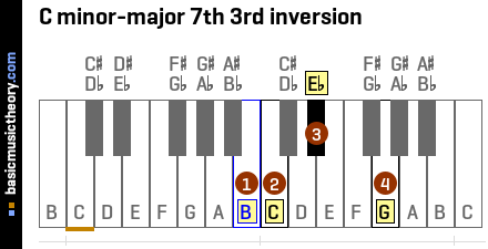 C minor-major 7th 3rd inversion