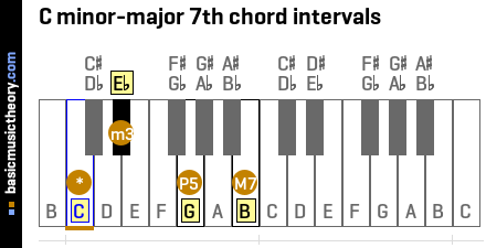 C minor-major 7th chord intervals