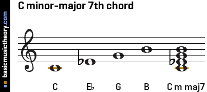 C minor-major 7th chord