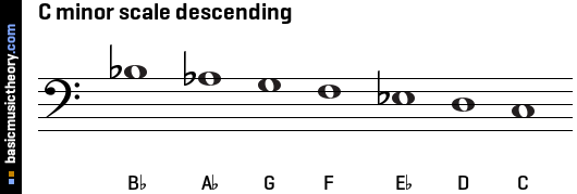 C minor scale descending