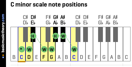 C minor scale note positions