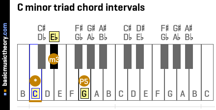 C minor triad chord intervals