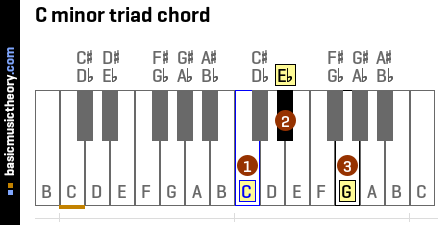 C minor triad chord
