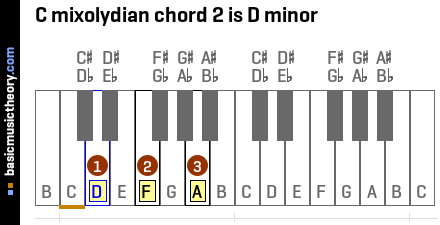 C mixolydian chord 2 is D minor