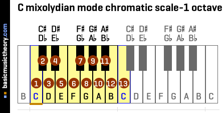 C mixolydian mode chromatic scale-1 octave