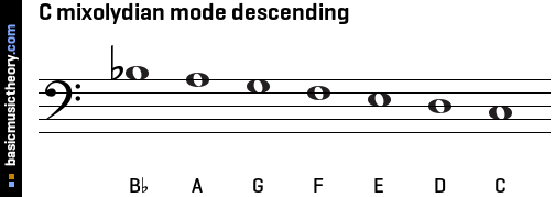 C mixolydian mode descending