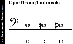 C perf1-aug1 intervals