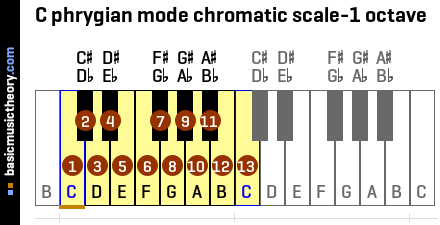 C phrygian mode chromatic scale-1 octave