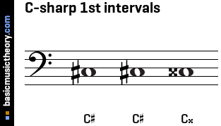 C-sharp 1st intervals