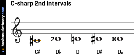 C-sharp 2nd intervals