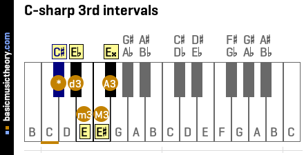 C-sharp 3rd intervals