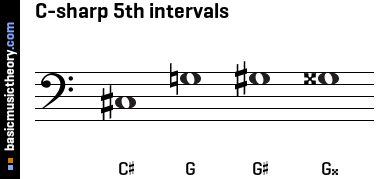 C-sharp 5th intervals