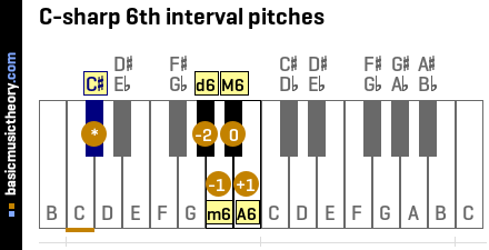 C-sharp 6th interval pitches