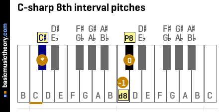 C-sharp 8th interval pitches