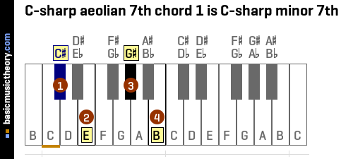 C-sharp aeolian 7th chord 1 is C-sharp minor 7th