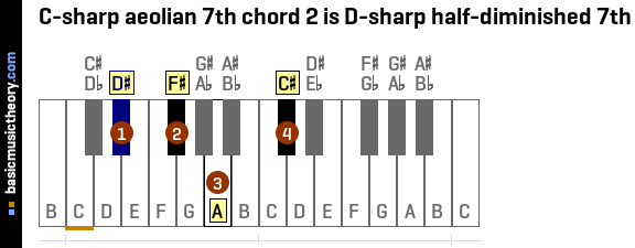 C-sharp aeolian 7th chord 2 is D-sharp half-diminished 7th