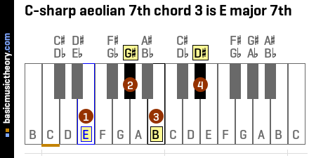 C-sharp aeolian 7th chord 3 is E major 7th