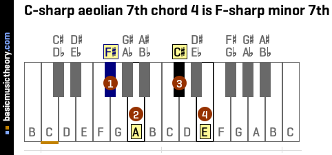 C-sharp aeolian 7th chord 4 is F-sharp minor 7th