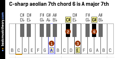 C-sharp aeolian 7th chord 6 is A major 7th