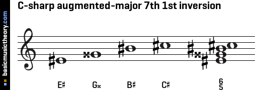 C-sharp augmented-major 7th 1st inversion