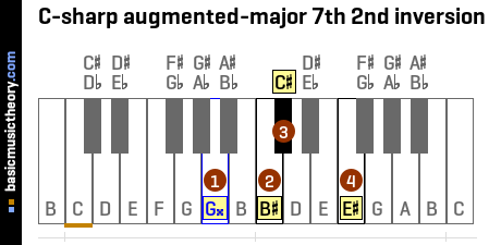 C-sharp augmented-major 7th 2nd inversion