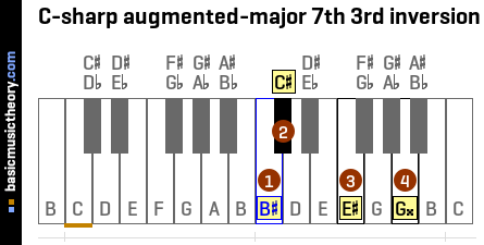 C-sharp augmented-major 7th 3rd inversion