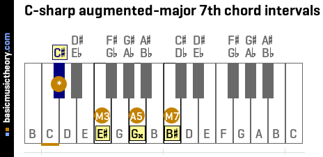 C-sharp augmented-major 7th chord intervals
