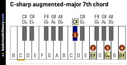 C-sharp augmented-major 7th chord