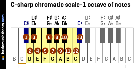 C-sharp chromatic scale-1 octave of notes