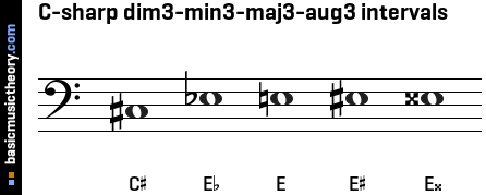 C-sharp dim3-min3-maj3-aug3 intervals