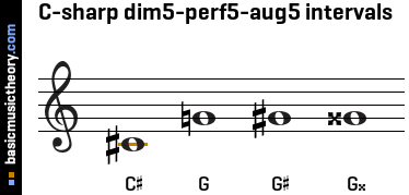C-sharp dim5-perf5-aug5 intervals