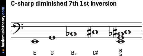 C-sharp diminished 7th 1st inversion