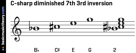 C-sharp diminished 7th 3rd inversion