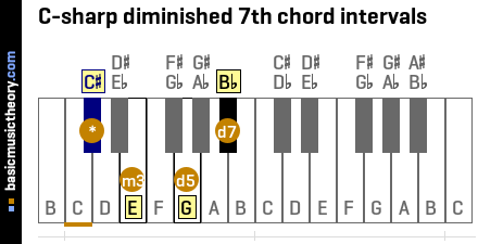 C-sharp diminished 7th chord intervals