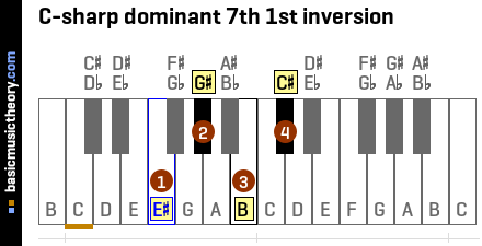 C-sharp dominant 7th 1st inversion