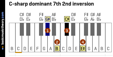 C-sharp dominant 7th 2nd inversion