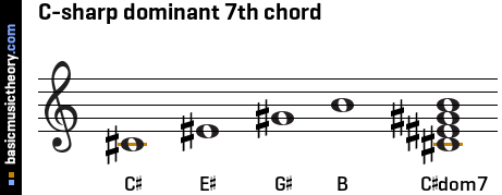 C-sharp dominant 7th chord