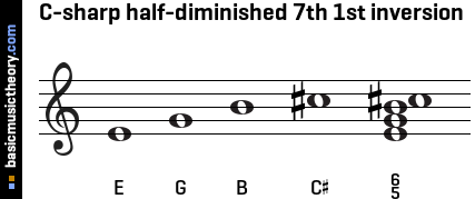 C-sharp half-diminished 7th 1st inversion
