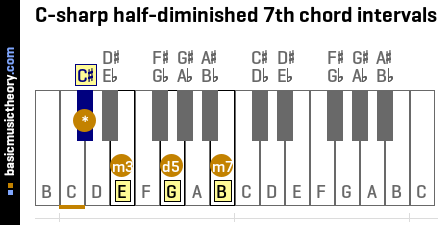 C-sharp half-diminished 7th chord intervals
